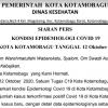 Kembali Bertambah, Total Pasien Positif Covid di Kotamobagu Sentuh 103 Orang