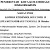 Bertambah 4 Kasus Baru, Total Pasien Terkonfirmasi Positif di Kotamobagu 108 Orang