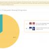 Ini Hasil Real Count KPU Lewat Proses Scan C1 di Pilkada Bolmong